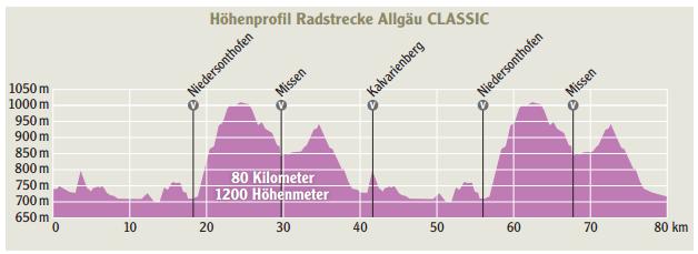 Höhenprofil Radstrecke