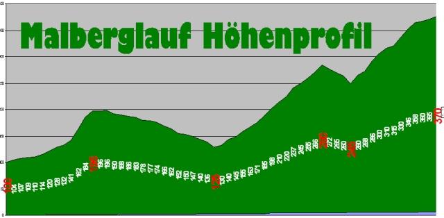 Malberglauf_Hohenprofil (6 km / +370 Hm -100 Hm)
