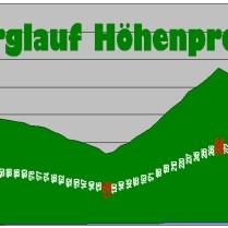 Profil, Foto by Malberglauf.de
