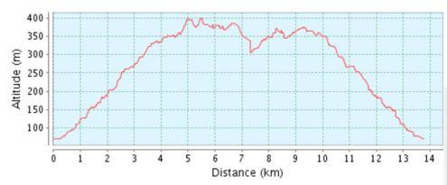 Höhenprofil Lowenburglauf
